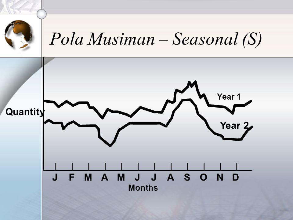 Pola Musiman – Seasonal (S) |||||||||||| JFMAMJJASOND Months Year 1 Year 2 Quantity