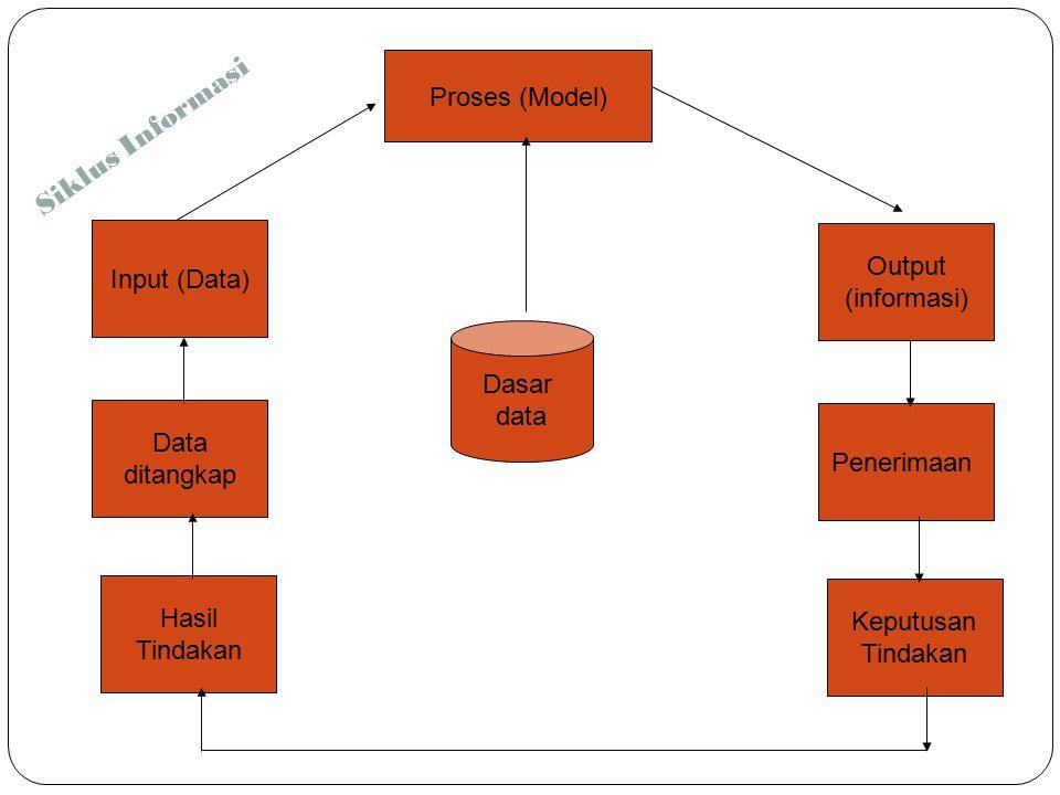 Sistem Informasi Berbasis Komputer 5 Sistem Informasi Berbasis Komputer merupakan sistem pengolah data menjadi sebuah informasi yang berkualitas dan dipergunakan untuk suatu alat bantu pengambilan keputusan.