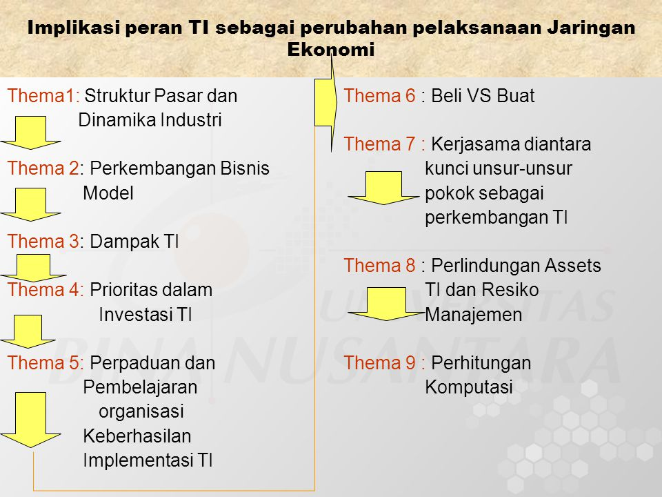 Implikasi peran TI sebagai perubahan pelaksanaan Jaringan Ekonomi Thema1: Struktur Pasar dan Dinamika Industri Thema 2: Perkembangan Bisnis Model Thema 3: Dampak TI Thema 4: Prioritas dalam Investasi TI Thema 5: Perpaduan dan Pembelajaran organisasi Keberhasilan Implementasi TI Thema 6 : Beli VS Buat Thema 7 : Kerjasama diantara kunci unsur-unsur pokok sebagai perkembangan TI Thema 8 : Perlindungan Assets TI dan Resiko Manajemen Thema 9 : Perhitungan Komputasi