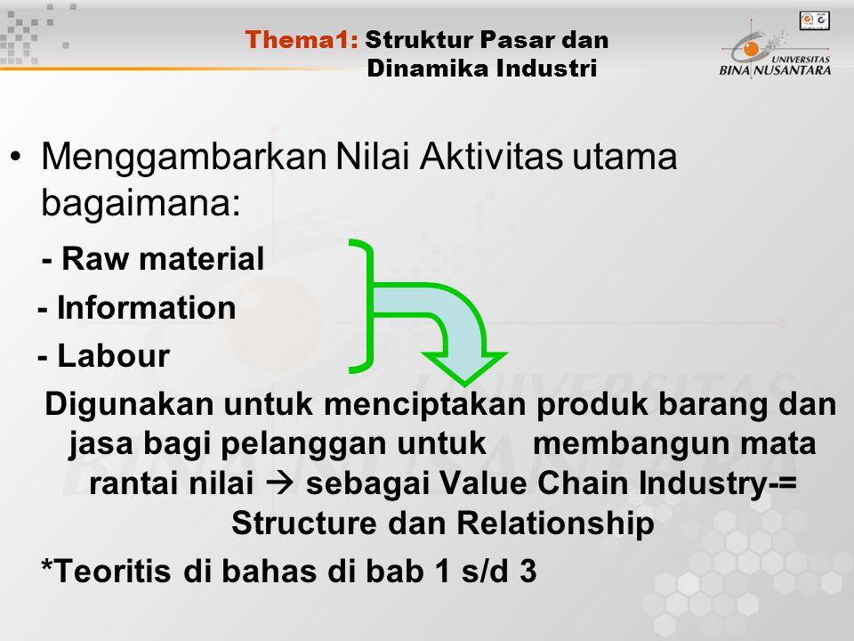 Thema1: Struktur Pasar dan Dinamika Industri Menggambarkan Nilai Aktivitas utama bagaimana: - Raw material - Information - Labour Digunakan untuk menc