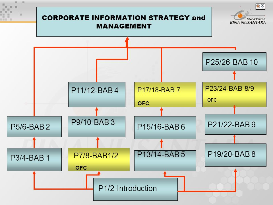 CORPORATE INFORMATION STRATEGY and MANAGEMENT P13/14-BAB 5 P5/6-BAB 2 P9/10-BAB 3 P3/4-BAB 1 P25/26-BAB 10 P7/8-BAB1/2 OFC P1/2-Introduction P11/12-BAB 4 P19/20-BAB 8 P15/16-BAB 6 P17/18-BAB 7 OFC P21/22-BAB 9 P23/24-BAB 8/9 OFC