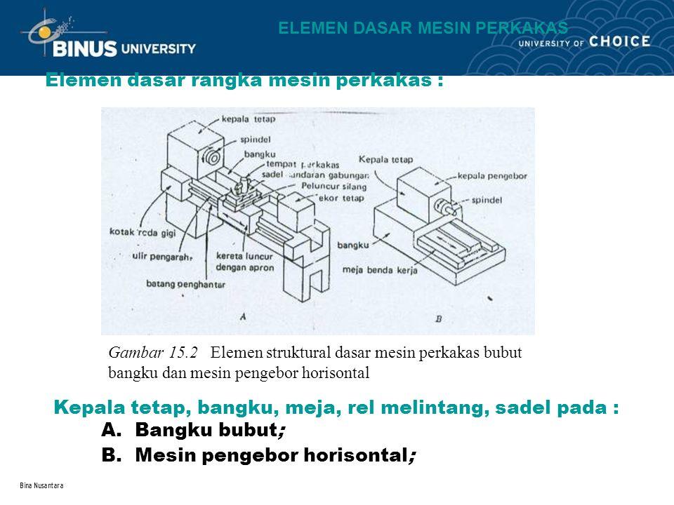 Bina Nusantara Elemen dasar rangka mesin perkakas : Gambar 15.2 Elemen struktural dasar mesin perkakas bubut bangku dan mesin pengebor horisontal A.Ba