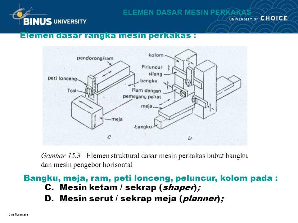 Bina Nusantara Elemen dasar rangka mesin perkakas : Gambar 15.3 Elemen struktural dasar mesin perkakas bubut bangku dan mesin pengebor horisontal C.Me