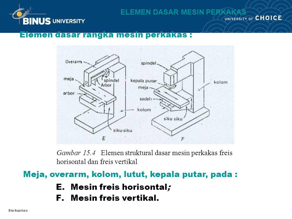 Bina Nusantara Elemen dasar rangka mesin perkakas : Gambar 15.4 Elemen struktural dasar mesin perkakas freis horisontal dan freis vertikal E.Mesin fre