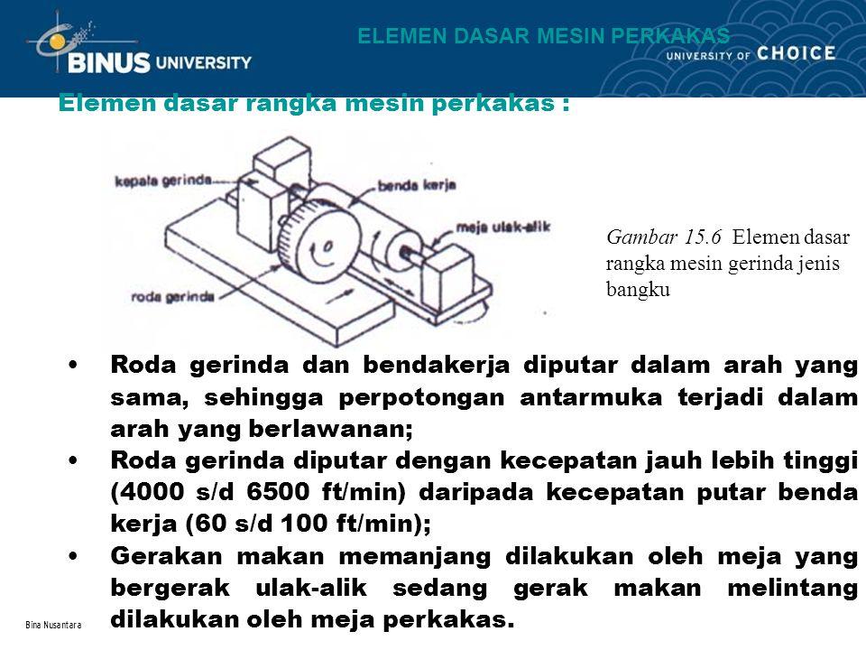 Bina Nusantara Elemen dasar rangka mesin perkakas : Gambar 15.6 Elemen dasar rangka mesin gerinda jenis bangku Roda gerinda dan bendakerja diputar dal