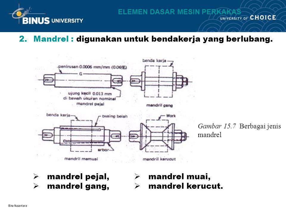Bina Nusantara 2.Mandrel : digunakan untuk bendakerja yang berlubang. Gambar 15.7 Berbagai jenis mandrel  mandrel pejal,  mandrel gang,  mandrel mu