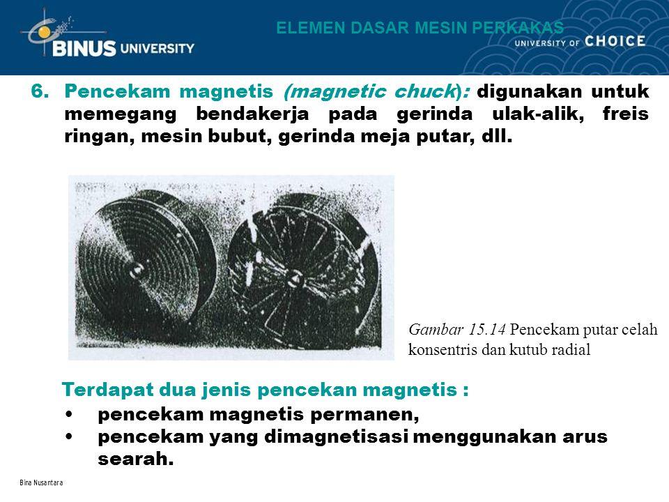 Bina Nusantara 6.Pencekam magnetis (magnetic chuck): digunakan untuk memegang bendakerja pada gerinda ulak-alik, freis ringan, mesin bubut, gerinda me