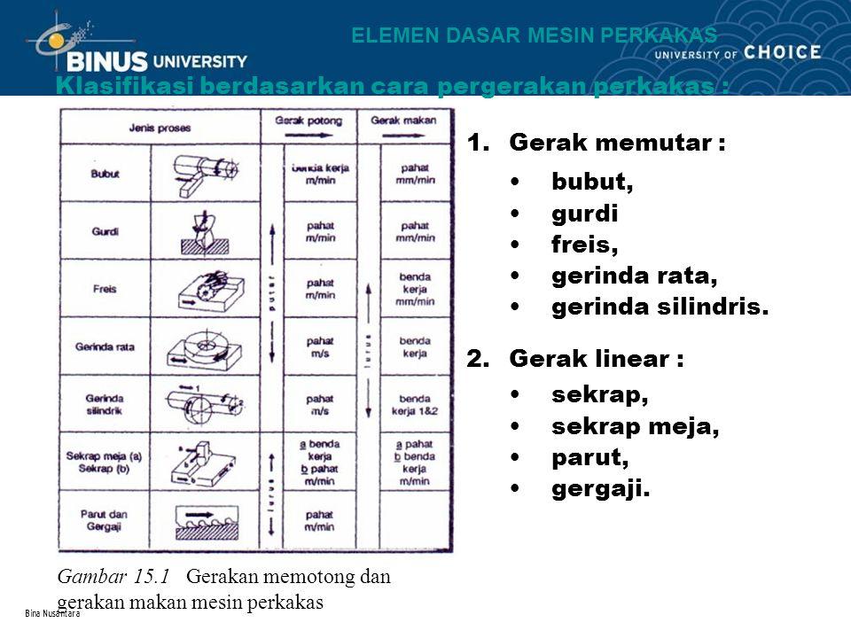 Bina Nusantara Klasifikasi berdasarkan cara pergerakan perkakas : Gambar 15.1 Gerakan memotong dan gerakan makan mesin perkakas 1.Gerak memutar : bubu