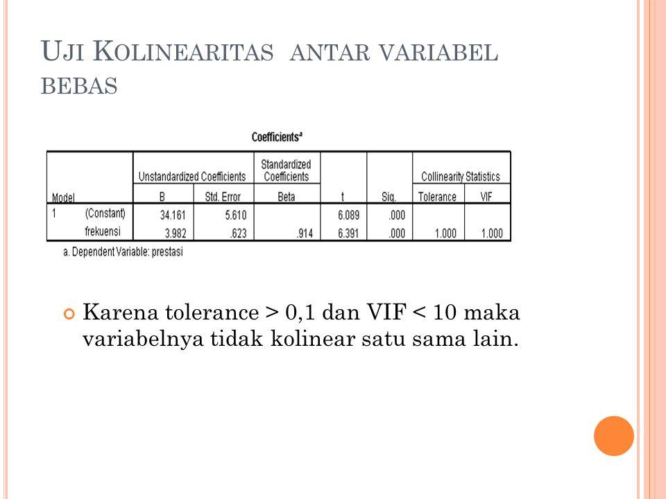 U JI K OLINEARITAS ANTAR VARIABEL BEBAS Karena tolerance > 0,1 dan VIF < 10 maka variabelnya tidak kolinear satu sama lain.