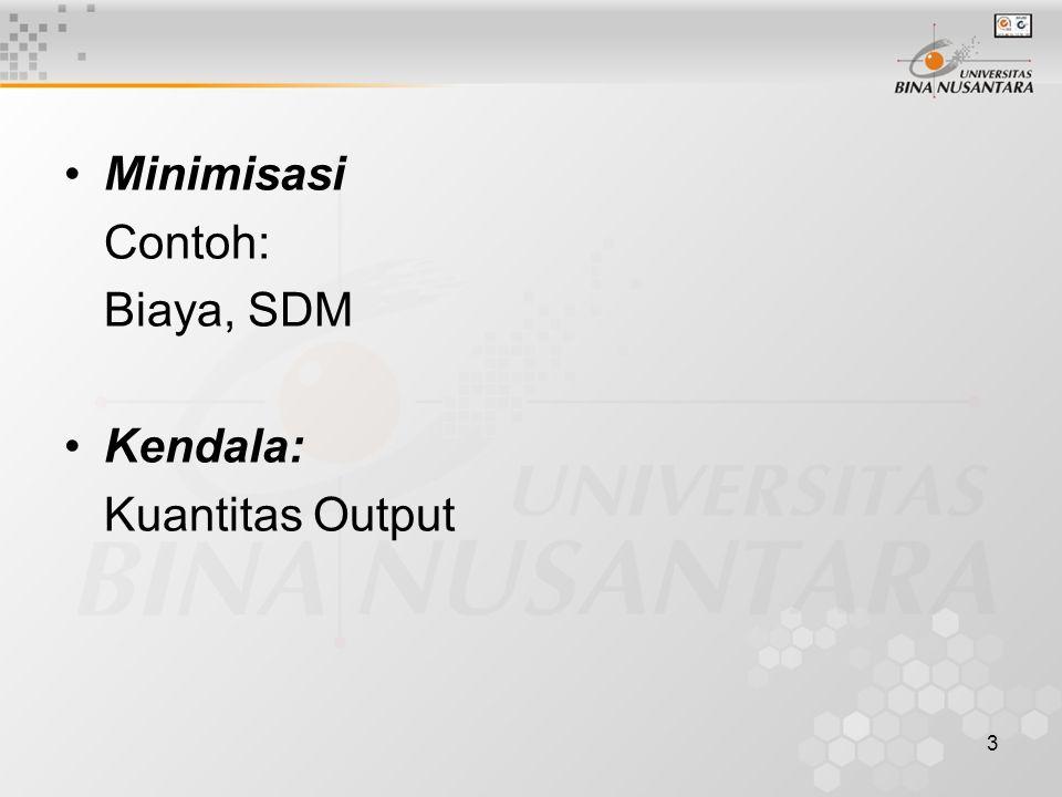 3 Minimisasi Contoh: Biaya, SDM Kendala: Kuantitas Output