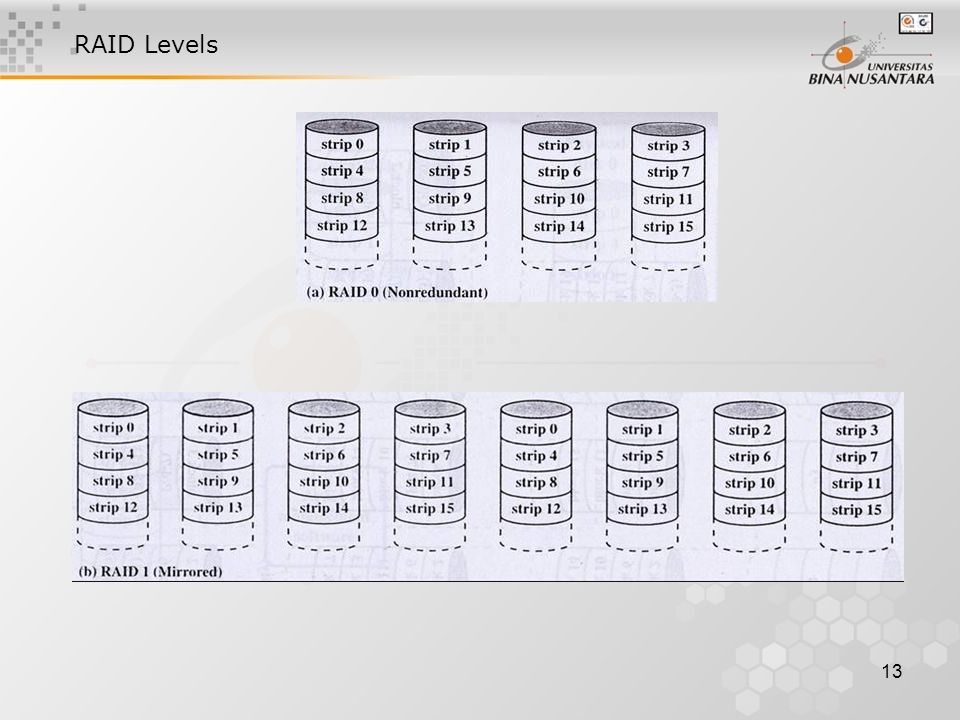 13 RAID Levels