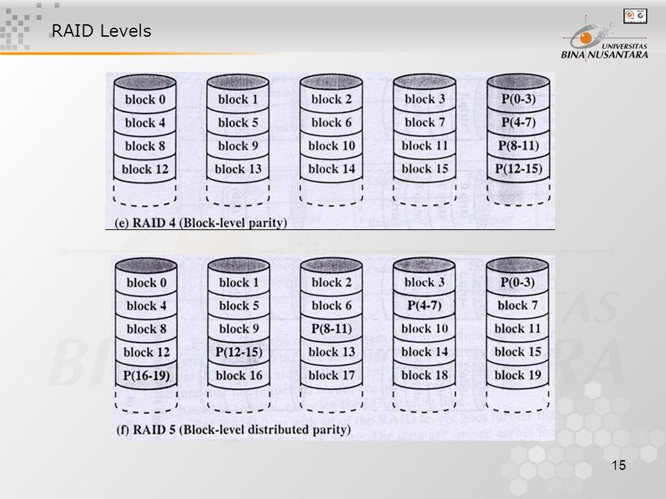 15 RAID Levels