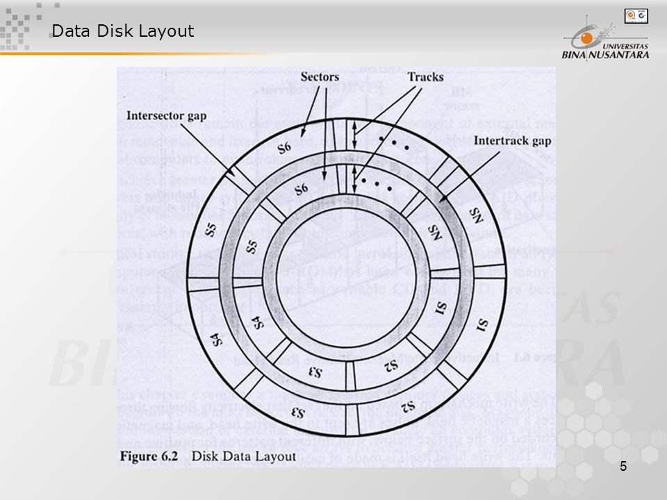 5 Data Disk Layout