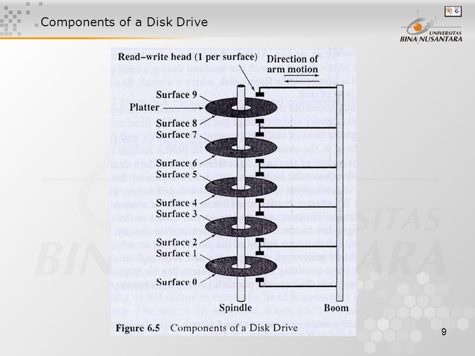 9 Components of a Disk Drive