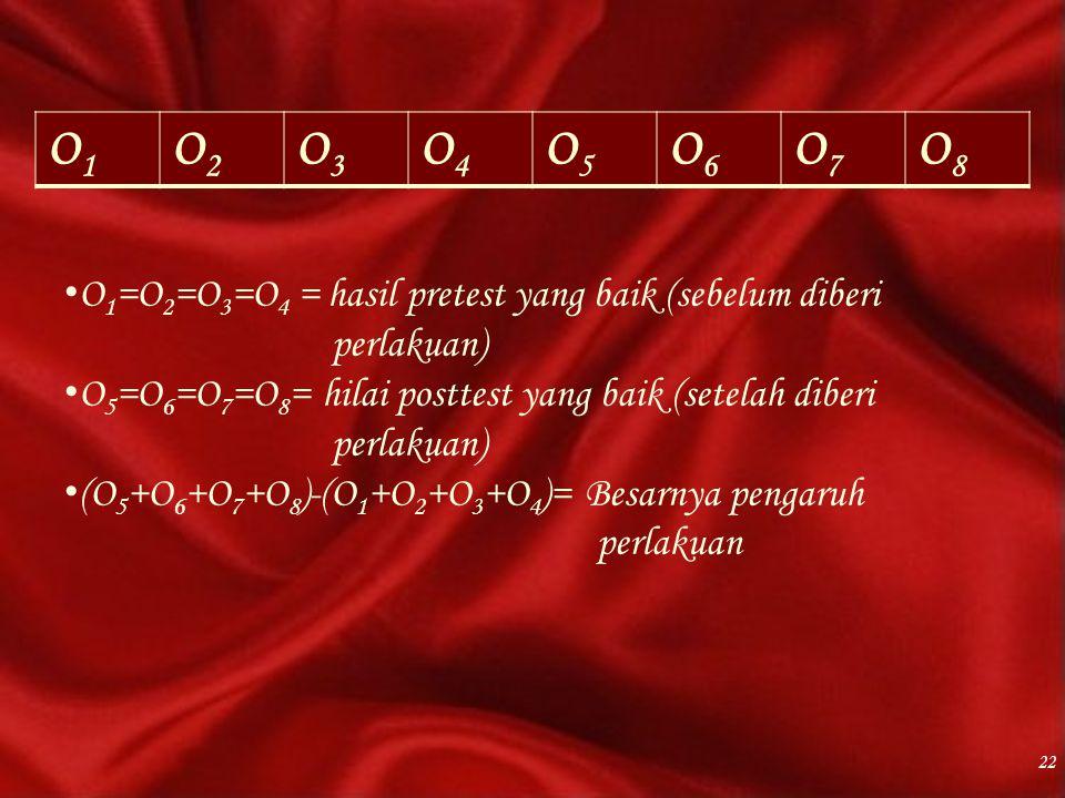 O1O1 O2O2 O3O3 O4O4 O5O5 O6O6 O7O7 O8O8 22 O 1 =O 2 =O 3 =O 4 = hasil pretest yang baik (sebelum diberi perlakuan) O 5 =O 6 =O 7 =O 8 = hilai posttest