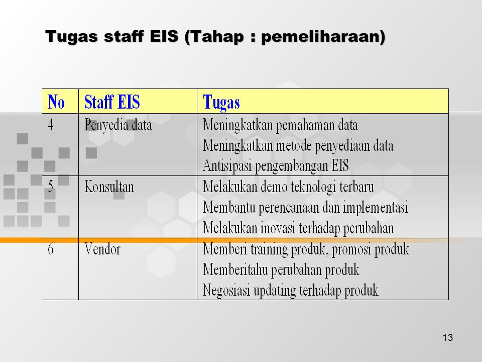 13 Tugas staff EIS (Tahap : pemeliharaan)