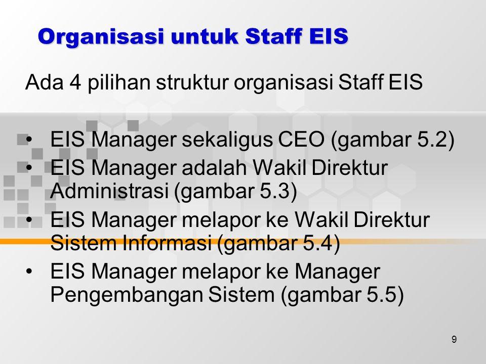 9 Organisasi untuk Staff EIS Ada 4 pilihan struktur organisasi Staff EIS EIS Manager sekaligus CEO (gambar 5.2) EIS Manager adalah Wakil Direktur Administrasi (gambar 5.3) EIS Manager melapor ke Wakil Direktur Sistem Informasi (gambar 5.4) EIS Manager melapor ke Manager Pengembangan Sistem (gambar 5.5)