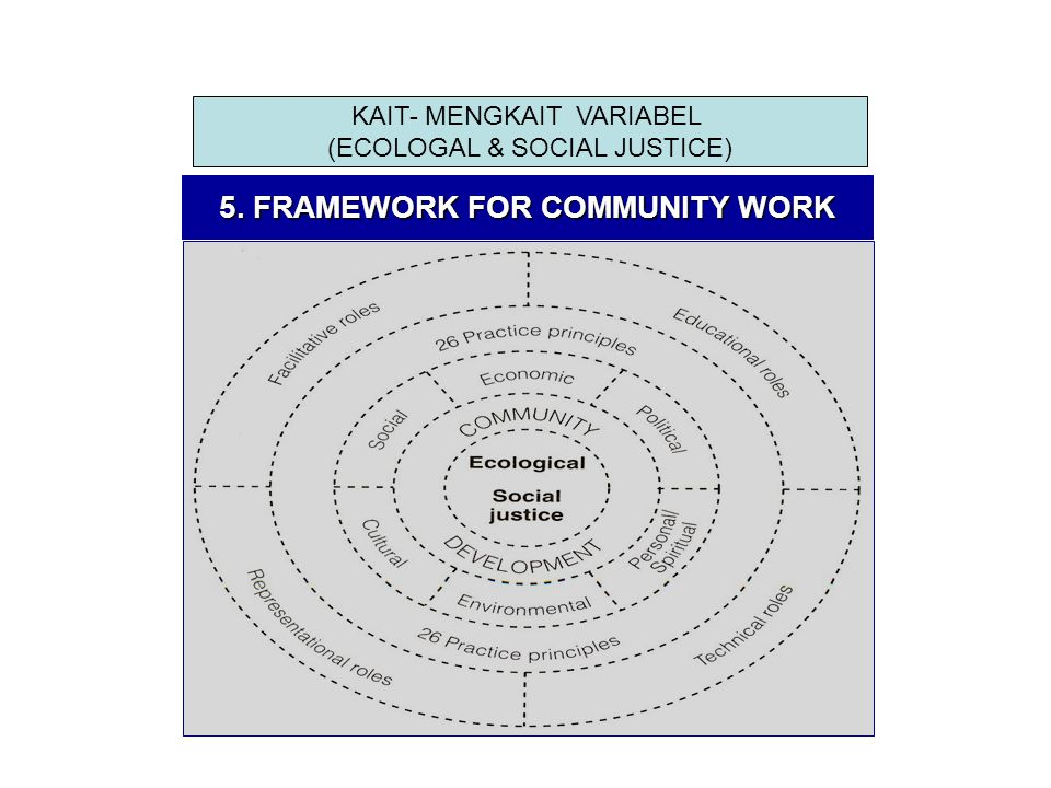 5. FRAMEWORK FOR COMMUNITY WORK KAIT- MENGKAIT VARIABEL (ECOLOGAL & SOCIAL JUSTICE)