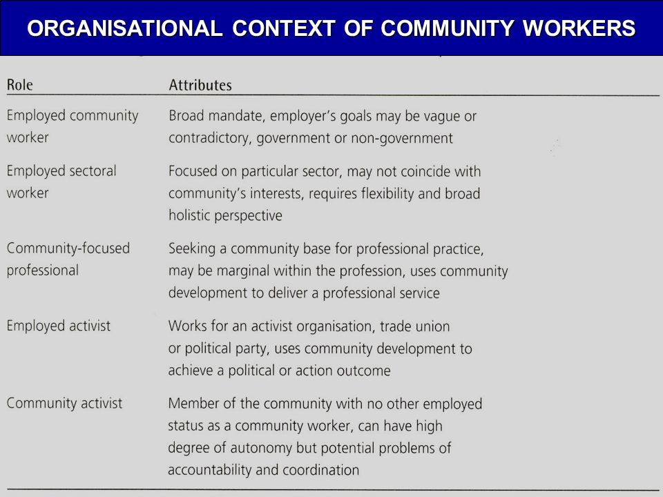 ORGANISATIONAL CONTEXT OF COMMUNITY WORKERS
