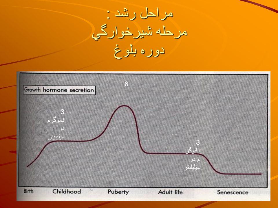 مراحل رشد : مرحله شيرخوارگي دوره بلوغ 3 نانوگرم در ميليليتر 6