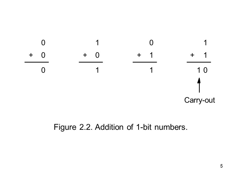 5 Figure 2.2. Addition of 1-bit numbers. Carry-out 1 1 + 011 0 1+ 0 0 0 + 1 0 1 +