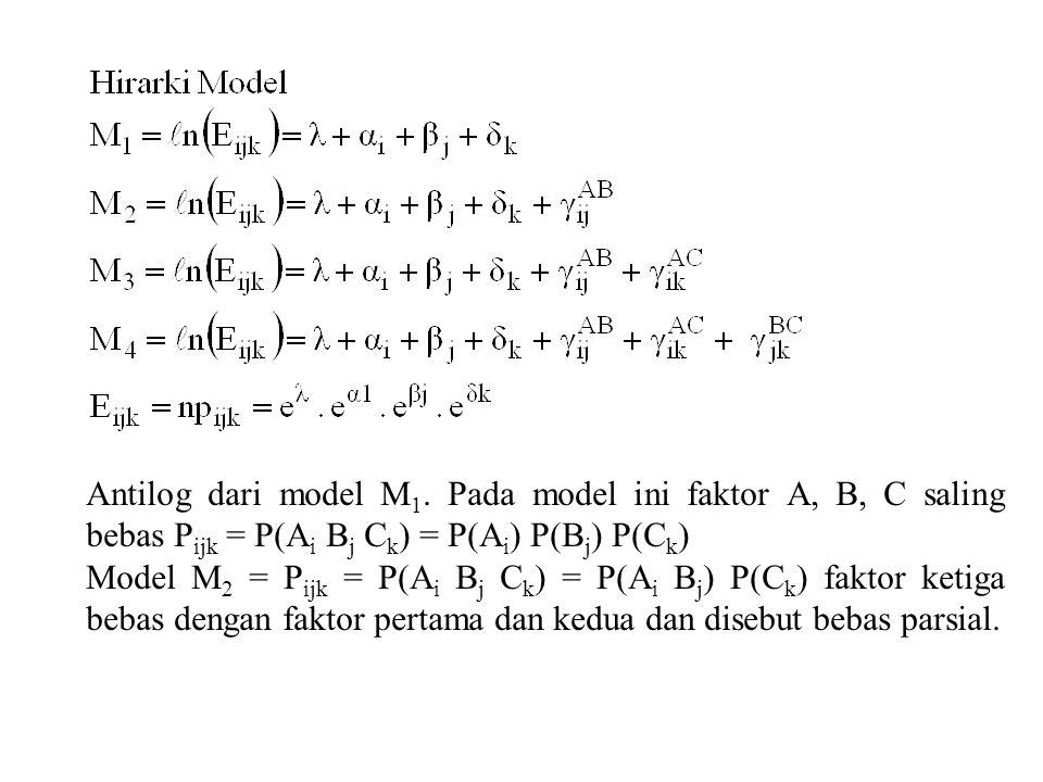 Antilog dari model M 1.
