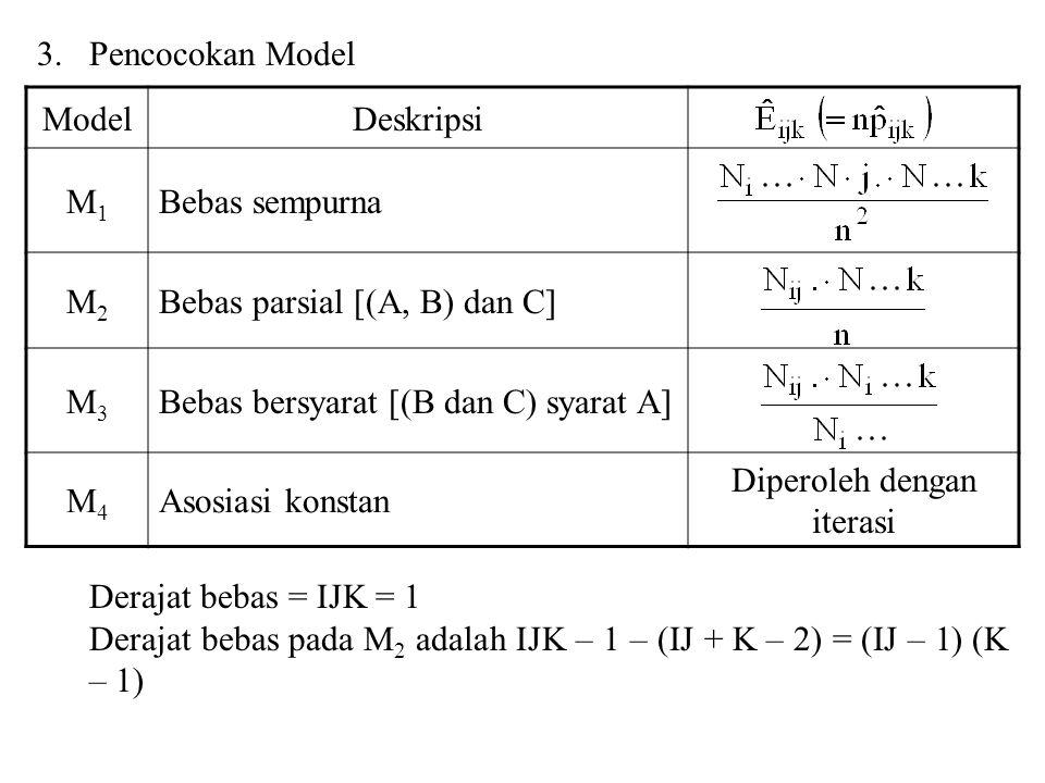 3.Pencocokan Model Derajat bebas = IJK = 1 Derajat bebas pada M 2 adalah IJK – 1 – (IJ + K – 2) = (IJ – 1) (K – 1) ModelDeskripsi M1M1 Bebas sempurna M2M2 Bebas parsial [(A, B) dan C] M3M3 Bebas bersyarat [(B dan C) syarat A] M4M4 Asosiasi konstan Diperoleh dengan iterasi
