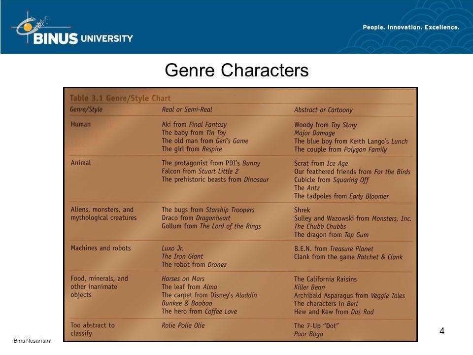 Bina Nusantara Genre Characters 4
