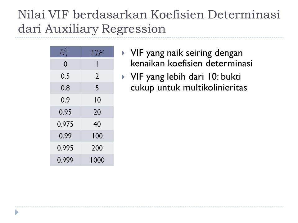 Nilai VIF berdasarkan Koefisien Determinasi dari Auxiliary Regression 01 0.52 0.85 0.910 0.9520 0.97540 0.99100 0.995200 0.9991000  VIF yang naik seiring dengan kenaikan koefisien determinasi  VIF yang lebih dari 10: bukti cukup untuk multikolinieritas