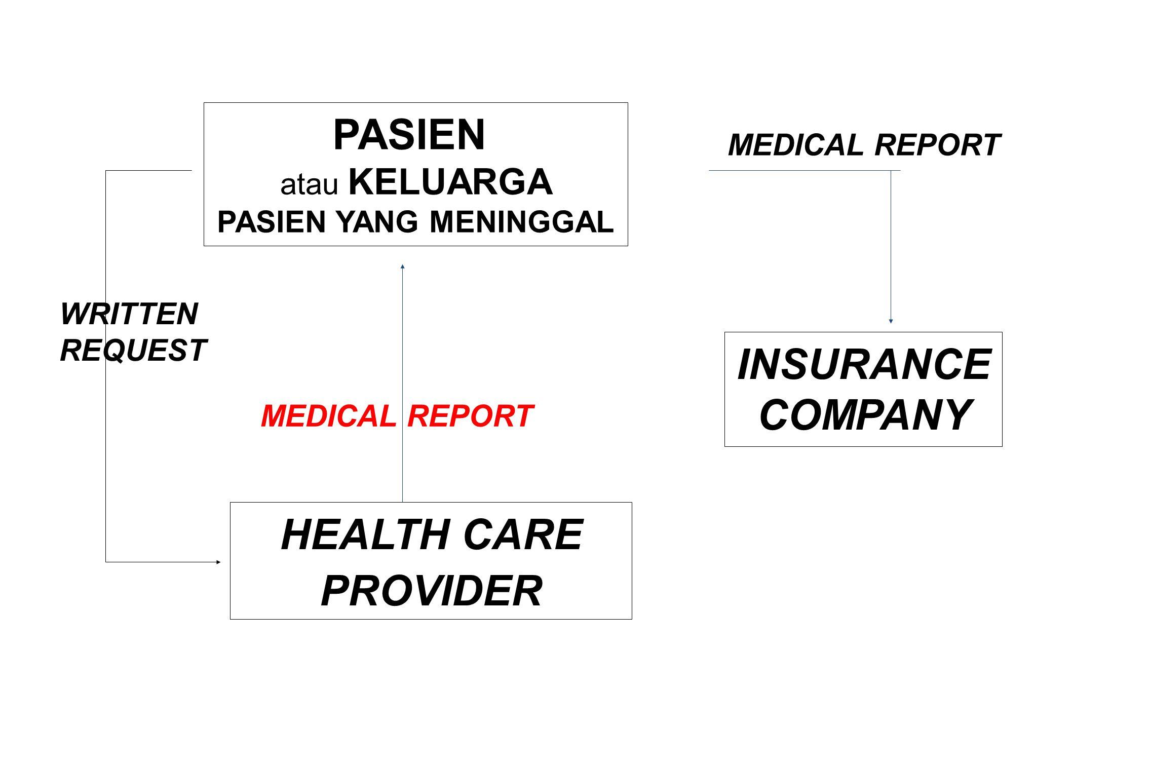 PASIEN atau KELUARGA PASIEN YANG MENINGGAL HEALTH CARE PROVIDER INSURANCE COMPANY MEDICAL REPORT MEDICAL REPORT WRITTEN REQUEST
