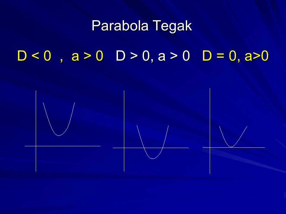Kurva Parabola Bentuk umum fungsi parabola:  y = f(x) = ax 2 + bx + c  Parabola Tegak  x = f(y) = ay 2 + by + c  Parabola Lateral  D = b 2 – 4ac