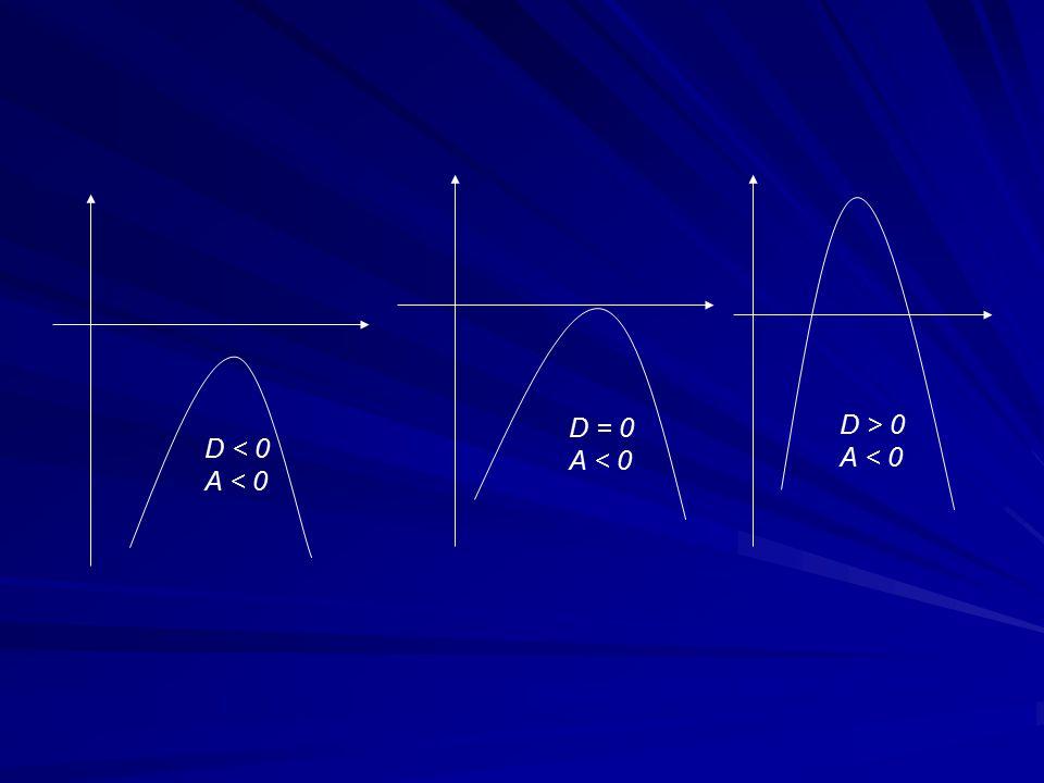 Parabola Tegak D 0 D > 0, a > 0 D = 0, a>0