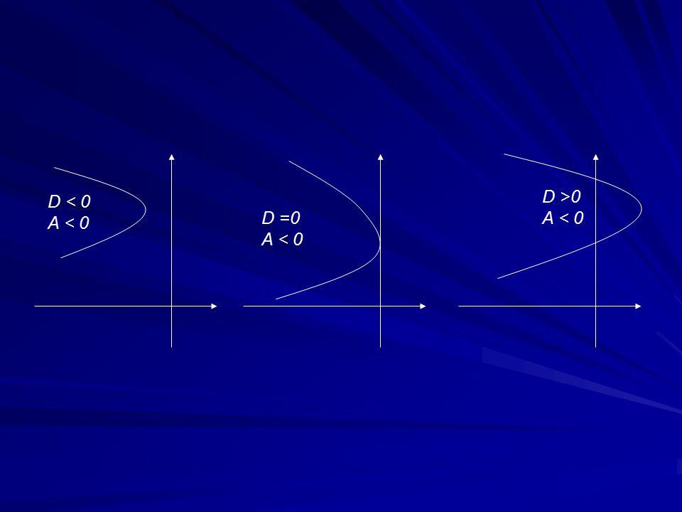 Parabola Lateral D < 0 A > 0 D = 0 A > 0 D > 0 A > 0