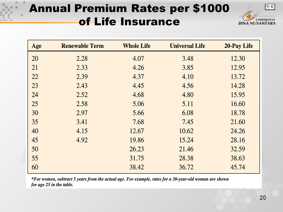 20 Annual Premium Rates per $1000 of Life Insurance