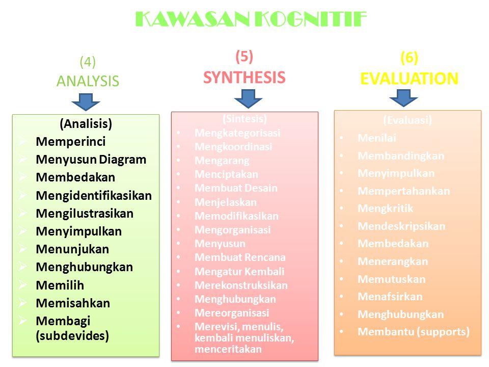 (4) ANALYSIS (Analisis)  Memperinci  Menyusun Diagram  Membedakan  Mengidentifikasikan  Mengilustrasikan  Menyimpulkan  Menunjukan  Menghubungkan  Memilih  Memisahkan  Membagi (subdevides) (Analisis)  Memperinci  Menyusun Diagram  Membedakan  Mengidentifikasikan  Mengilustrasikan  Menyimpulkan  Menunjukan  Menghubungkan  Memilih  Memisahkan  Membagi (subdevides) (Sintesis) Mengkategorisasi Mengkoordinasi Mengarang Menciptakan Membuat Desain Menjelaskan Memodifikasikan Mengorganisasi Menyusun Membuat Rencana Mengatur Kembali Merekonstruksikan Menghubungkan Mereorganisasi Merevisi, menulis, kembali menuliskan, menceritakan (Sintesis) Mengkategorisasi Mengkoordinasi Mengarang Menciptakan Membuat Desain Menjelaskan Memodifikasikan Mengorganisasi Menyusun Membuat Rencana Mengatur Kembali Merekonstruksikan Menghubungkan Mereorganisasi Merevisi, menulis, kembali menuliskan, menceritakan (Evaluasi) Menilai Membandingkan Menyimpulkan Mempertahankan Mengkritik Mendeskripsikan Membedakan Menerangkan Memutuskan Menafsirkan Menghubungkan Membantu (supports) (Evaluasi) Menilai Membandingkan Menyimpulkan Mempertahankan Mengkritik Mendeskripsikan Membedakan Menerangkan Memutuskan Menafsirkan Menghubungkan Membantu (supports) (5) SYNTHESIS (6) EVALUATION KAWASAN KOGNITIF