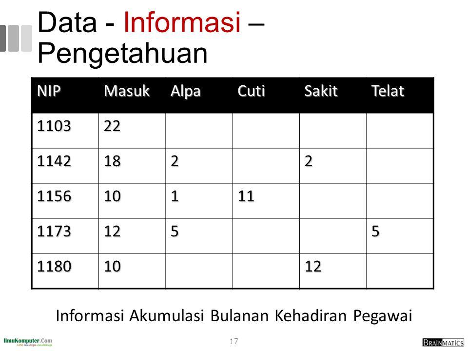 Data - Informasi – Pengetahuan Informasi Akumulasi Bulanan Kehadiran Pegawai NIPMasukAlpaCutiSakitTelat 110322 11421822 115610111 11731255 11801012 17