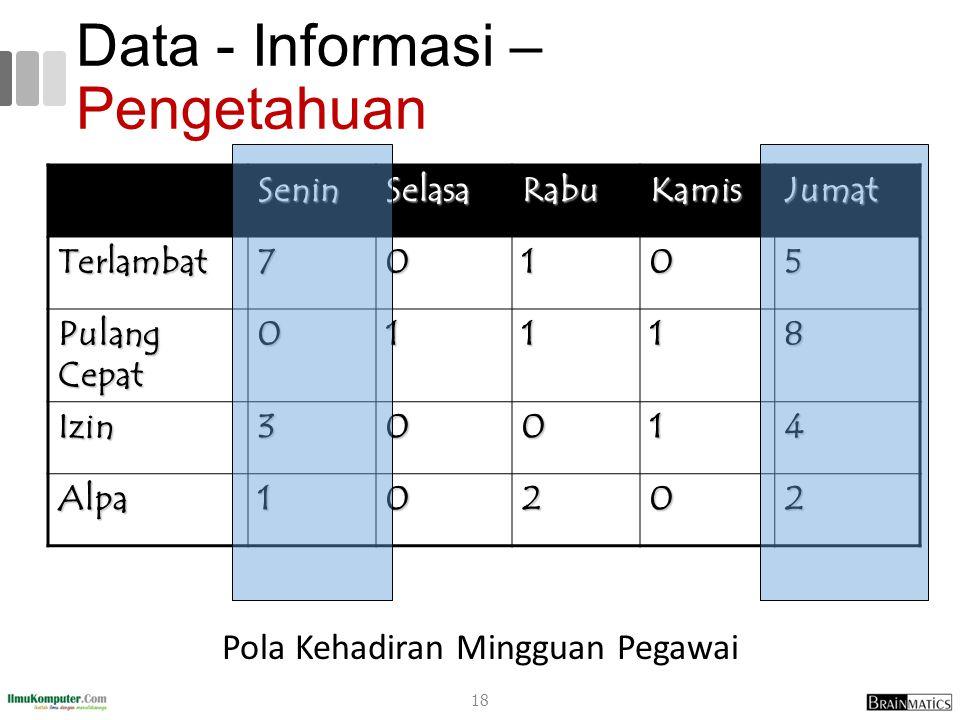 Data - Informasi – Pengetahuan Pola Kehadiran Mingguan Pegawai SeninSelasaRabuKamisJumat Terlambat70105 Pulang Cepat 01118 Izin30014 Alpa10202 18