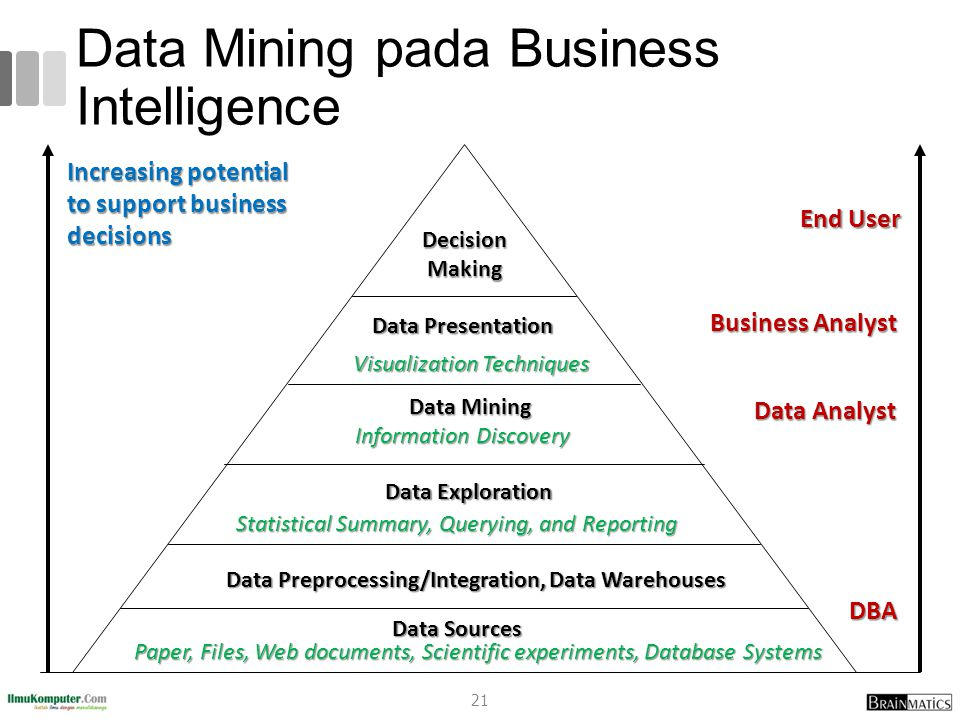 Data Mining pada Business Intelligence Increasing potential to support business decisions End User Business Analyst Data Analyst Data Analyst DBA Deci