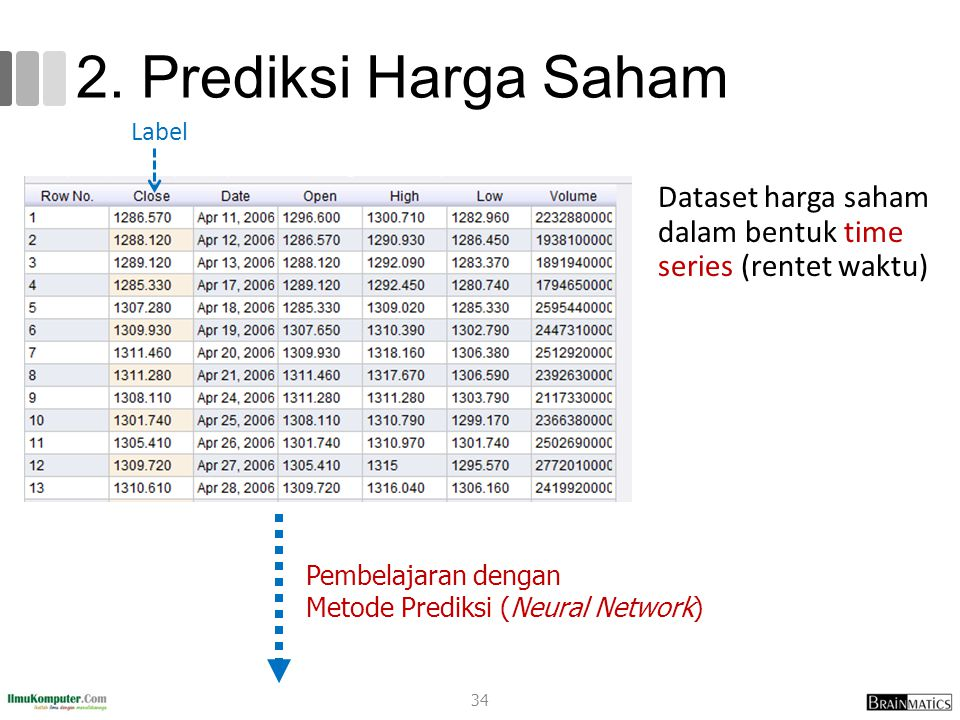 2. Prediksi Harga Saham Dataset harga saham dalam bentuk time series (rentet waktu) Pembelajaran dengan Metode Prediksi (Neural Network) Label 34