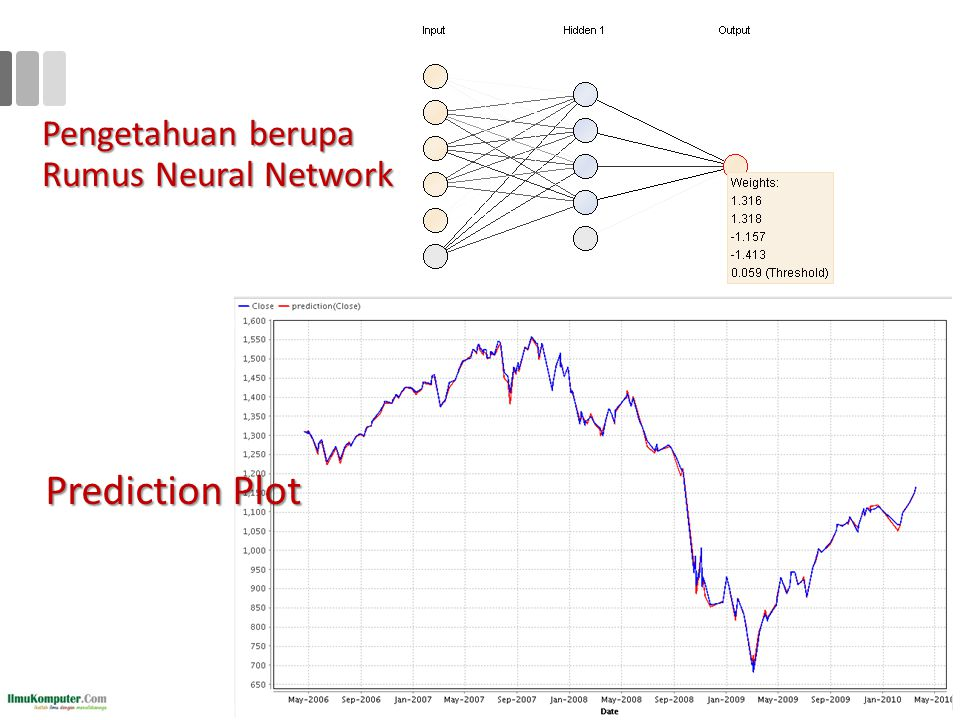 Pengetahuan berupa Rumus Neural Network 35 Prediction Plot