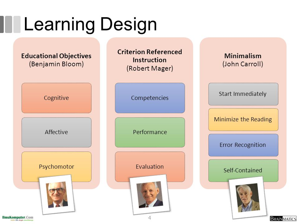 Learning Design Educational Objectives (Benjamin Bloom) Cognitive Affective Psychomotor Criterion Referenced Instruction (Robert Mager) Competencies P