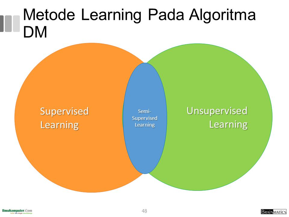 Metode Learning Pada Algoritma DM 48 Supervised Learning Unsupervised Learning Semi- Supervised Learning