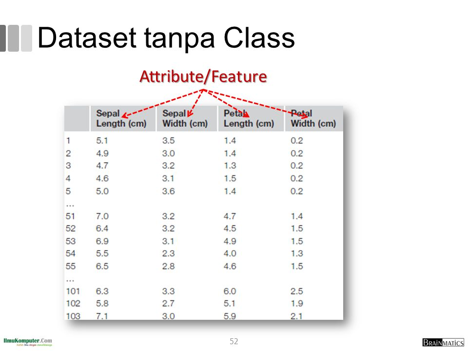 Dataset tanpa Class Attribute/Feature 52