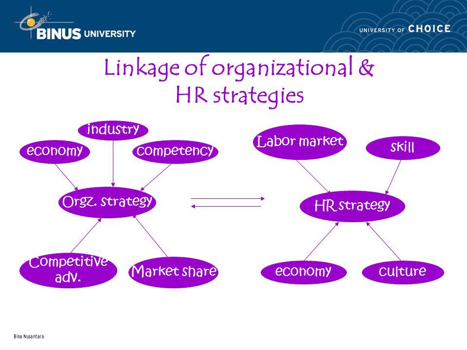 Bina Nusantara Linkage of organizational & HR strategies industry competencyeconomy Orgz. strategy Market share Competitive adv. Labor market skill HR