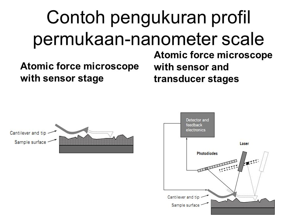 Contoh pengukuran profil permukaan-nanometer scale Atomic force microscope with sensor stage Atomic force microscope with sensor and transducer stages