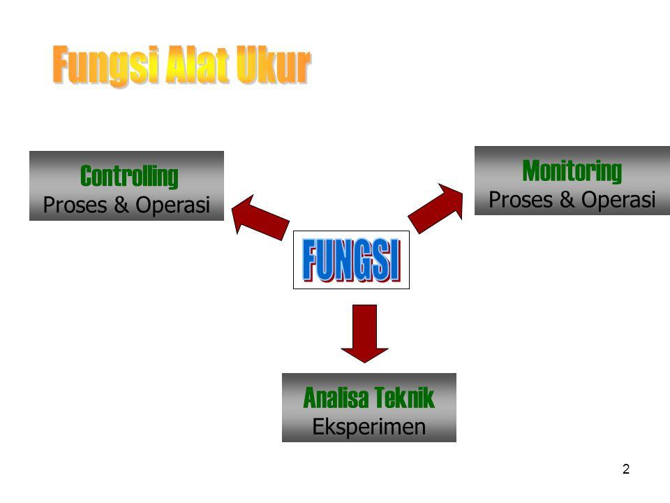 2 Monitoring Proses & Operasi Controlling Proses & Operasi Analisa Teknik Eksperimen