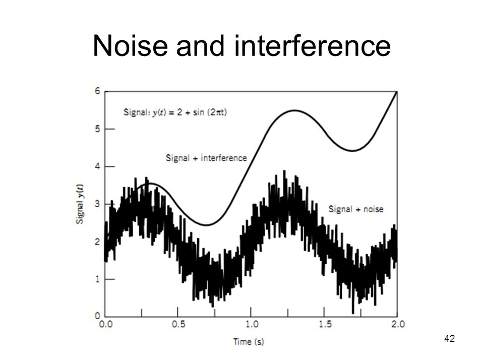 Noise and interference 42
