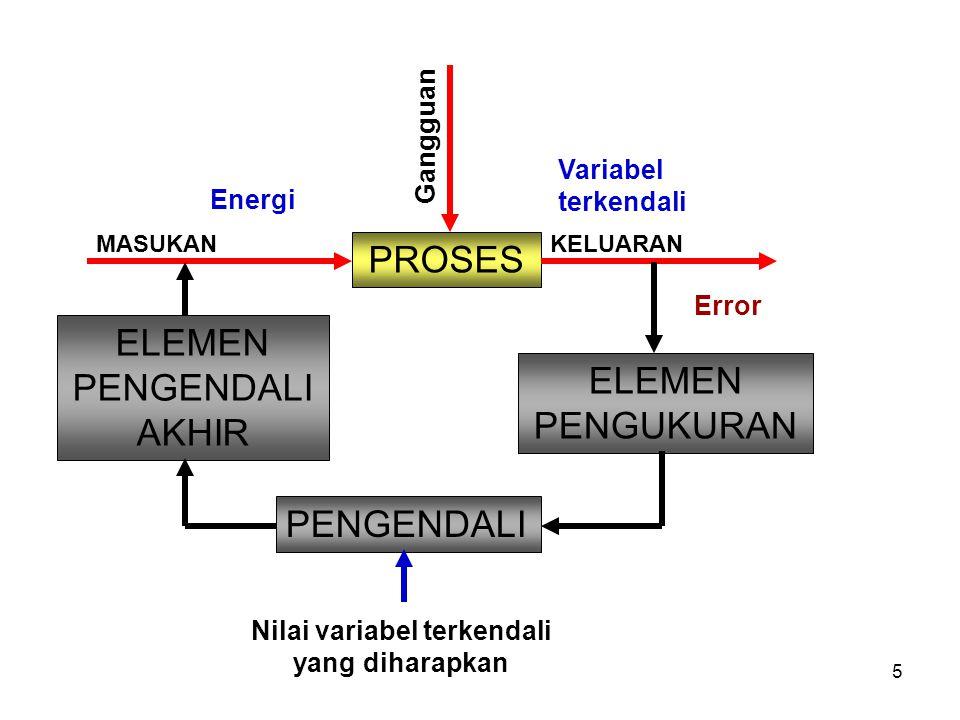 5 MASUKAN PROSES Gangguan Energi KELUARAN Variabel terkendali Error ELEMEN PENGUKURAN PENGENDALI Nilai variabel terkendali yang diharapkan ELEMEN PENGENDALI AKHIR
