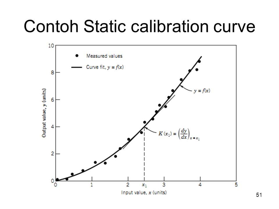 Contoh Static calibration curve 51