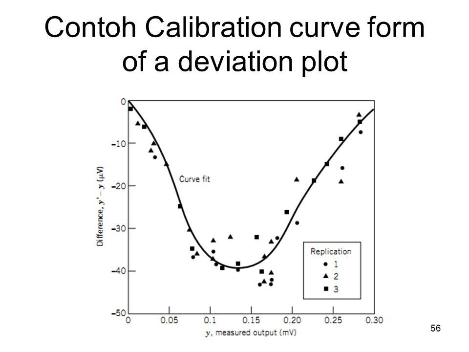 Contoh Calibration curve form of a deviation plot 56
